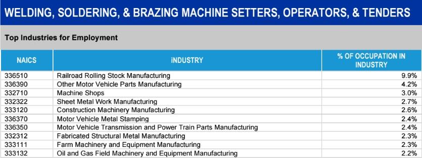 Metalworking Employment Industries