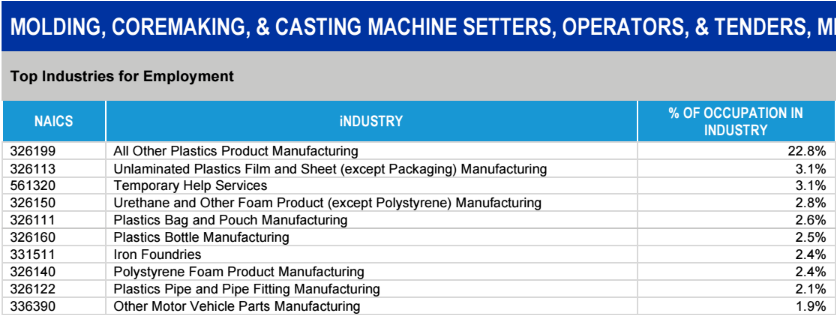 Additional Metalworking Employment Industries