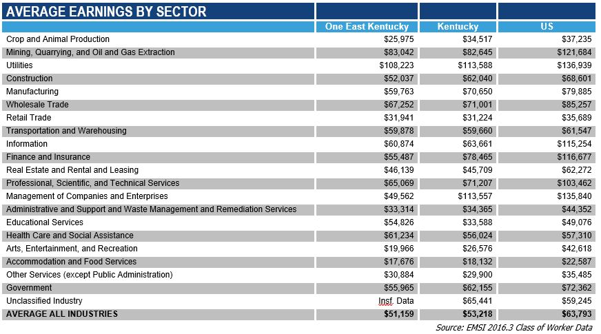 Average Earnings By Sector