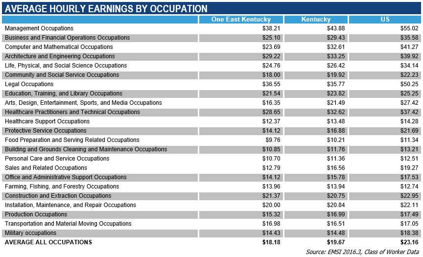 Average Hourly Earnings by Occupation