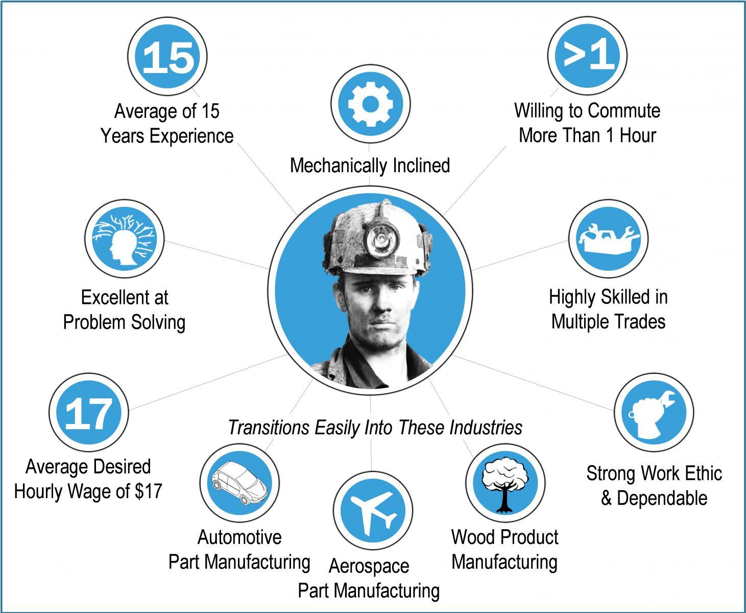 Skill-set of a Coal Miner