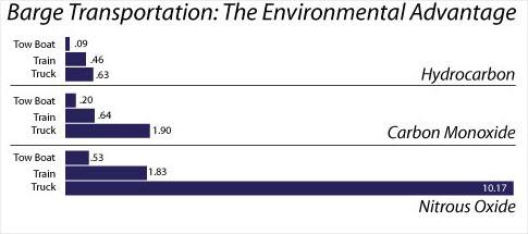 barge transportation: the environmental advantage