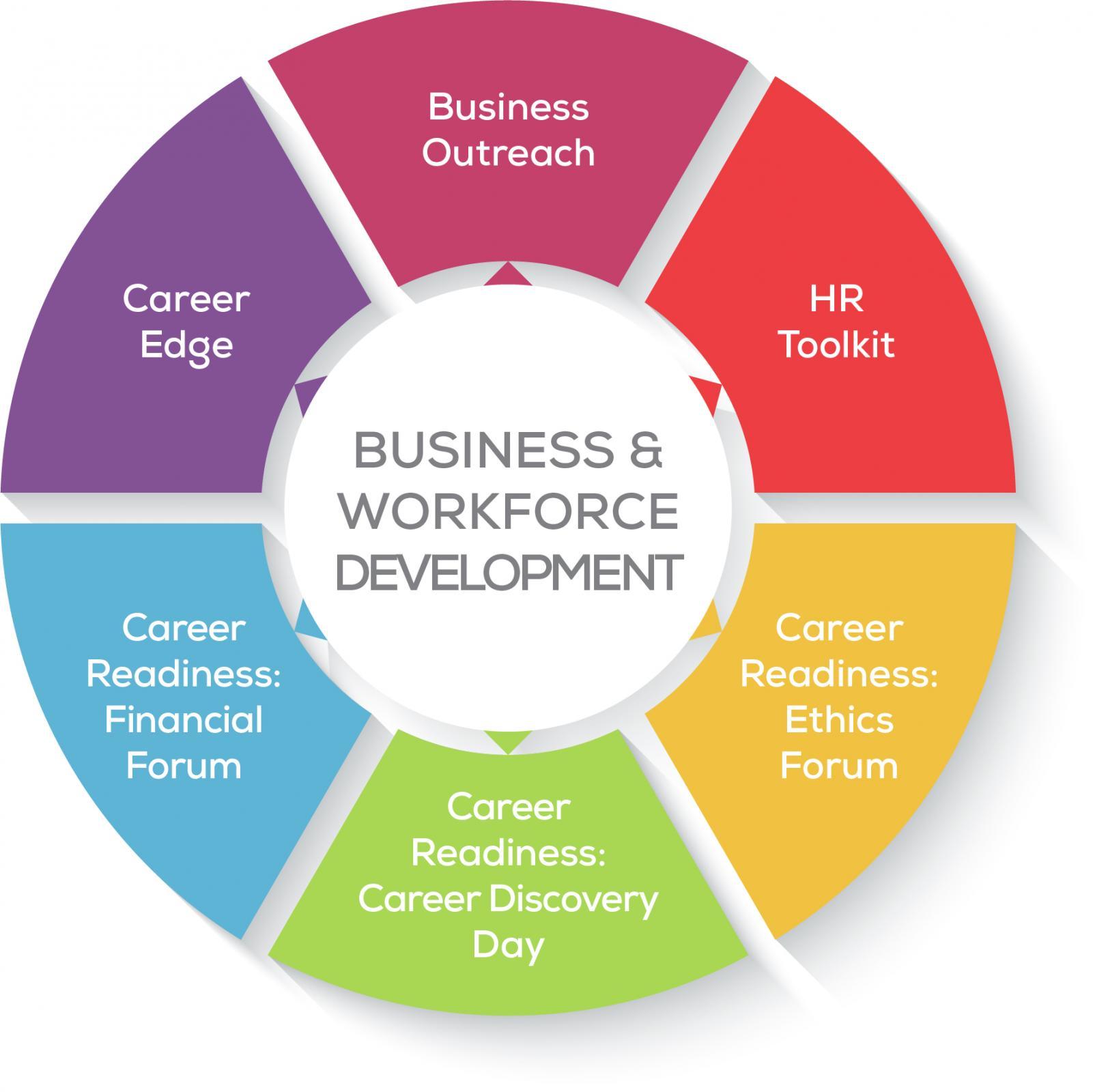 BWD Taskforces chart