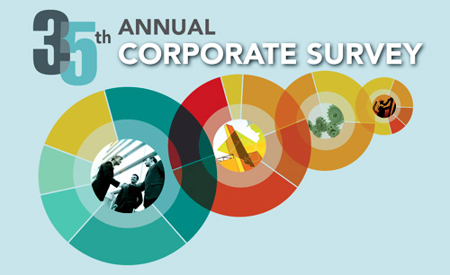 35th Annual Corporate Survey: Effects of Global Pandemic Reflected in Executives' Site and Facility Plans Main Photo
